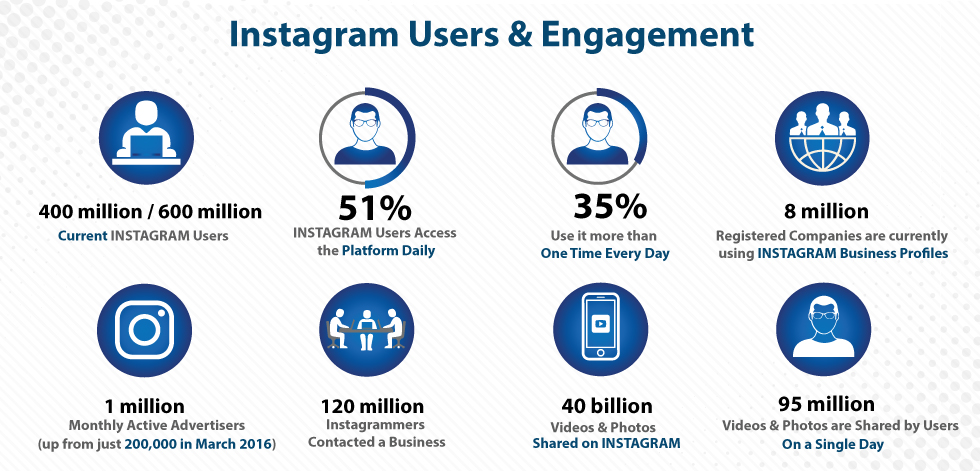 Instagram Users & Engagement