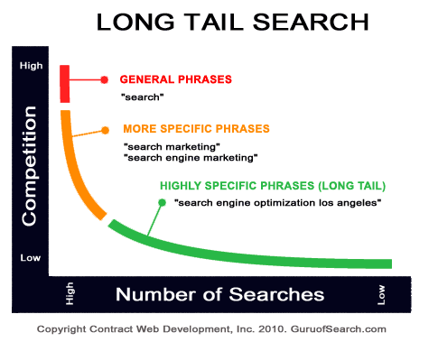 Long Tail Keyword for videos