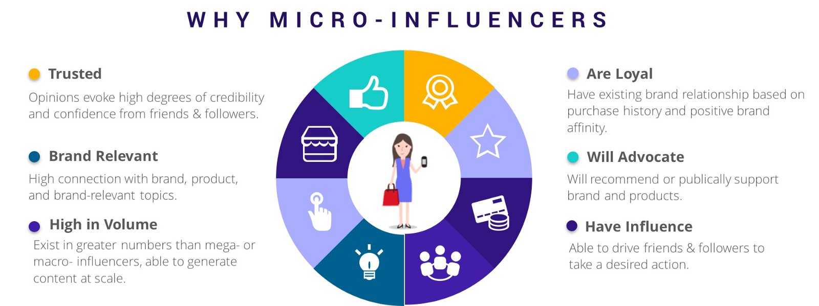 Rise of the Micro Influencers.