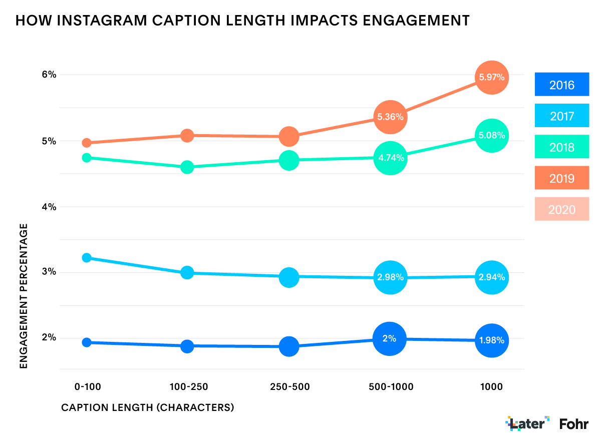Longer Instagram captions impacts engagement