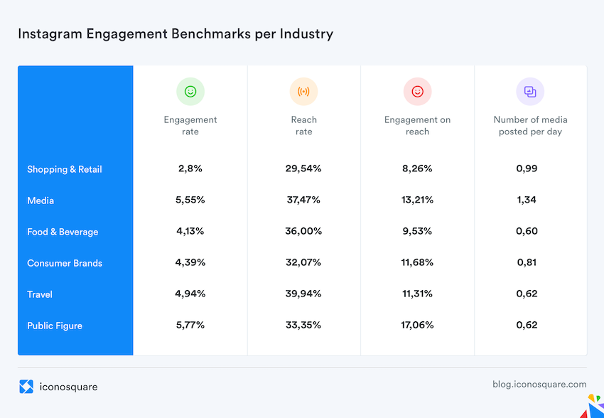 instagram engagement by industry